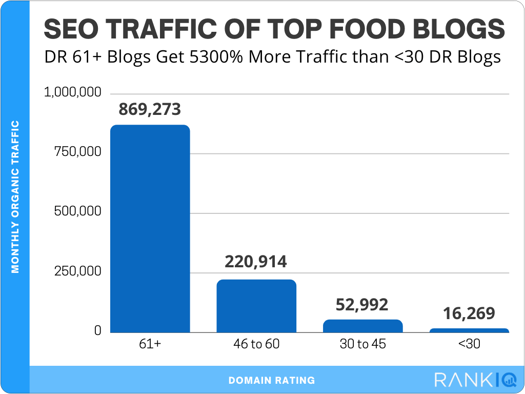 Food Blog SEO Traffic Statisitics