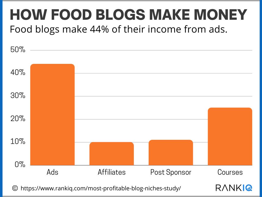 How do Food Bloggers Make Money