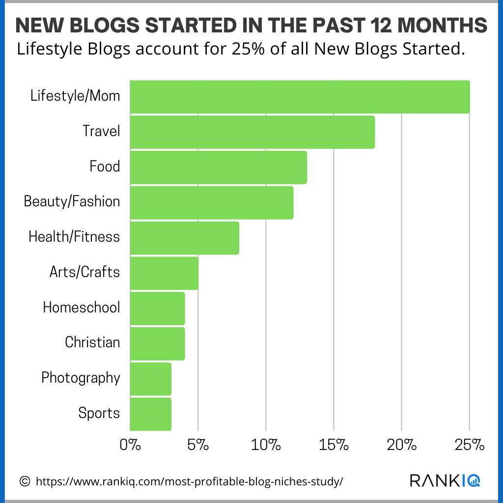 Popular Blog Niches