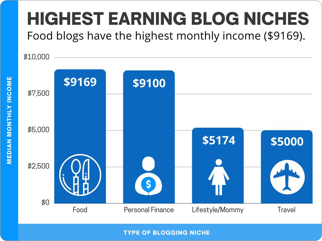 Top Money Making Blogs by Niche